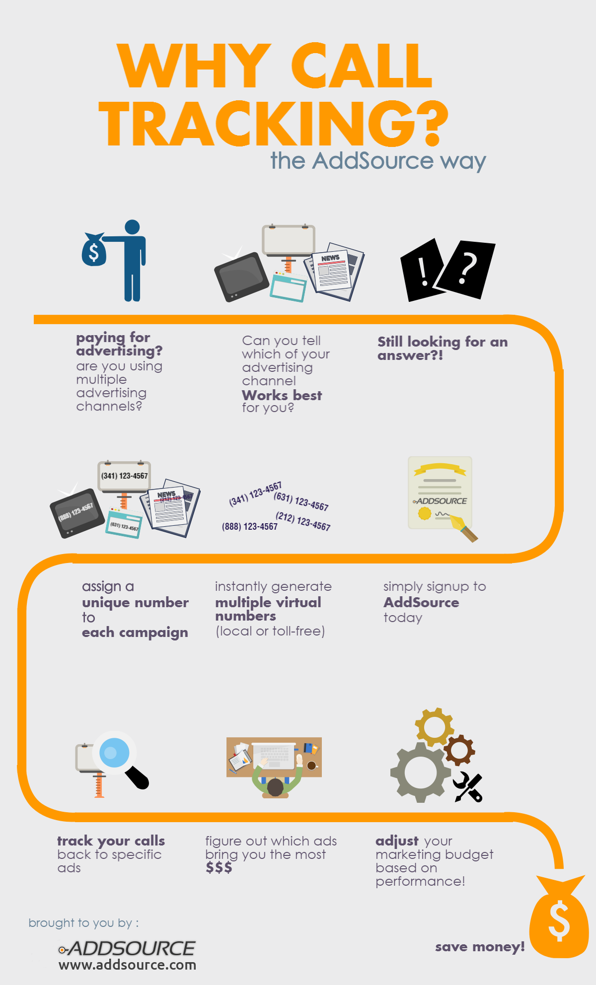 Why Call Tracking infographic